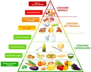 piramide_alimentare_alimentazione-bambini-coop